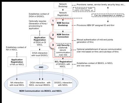 ETSI M2M Diagram