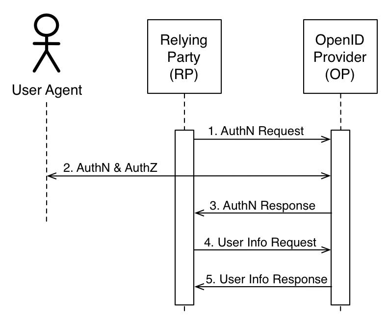 OpenID Connect | API Crazy