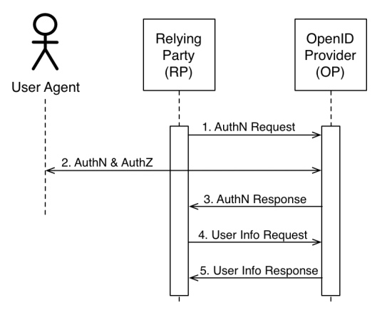 Openid Connect Simple Sequence Diagram