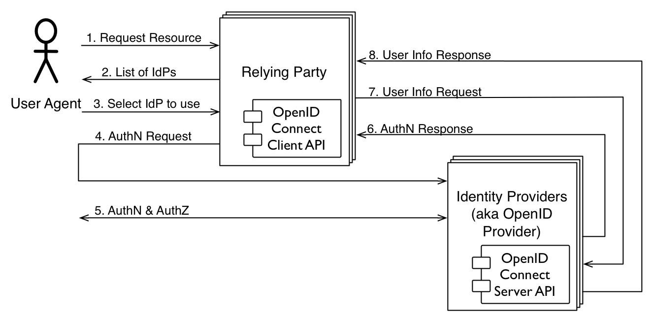 Identity Broker Service in OpenID Connect: Supporting Multiple ...