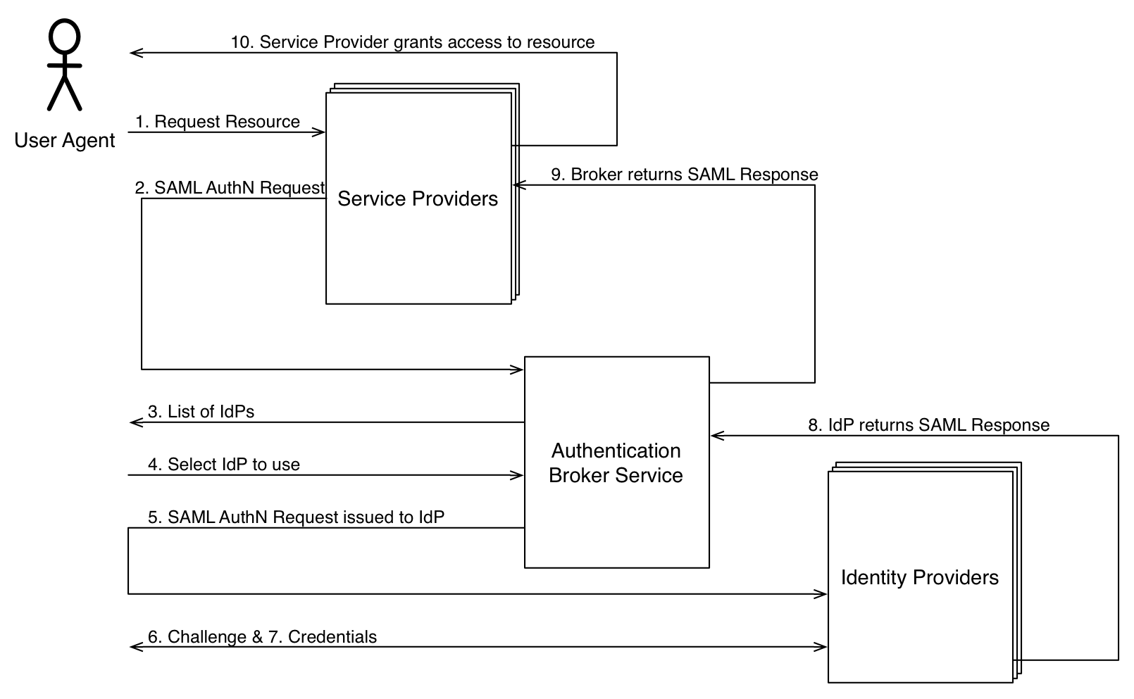 saml hub service identity broker service in saml supporting multiple identity