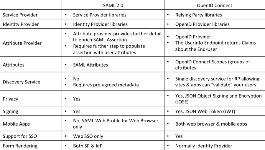 SAML OpenID Connect Comparison