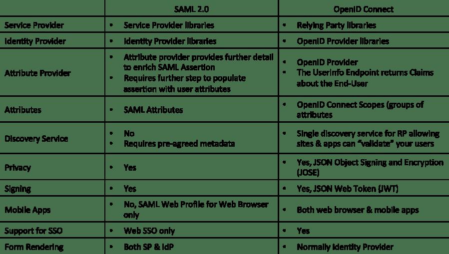 SAML OpenID Connect Comparison