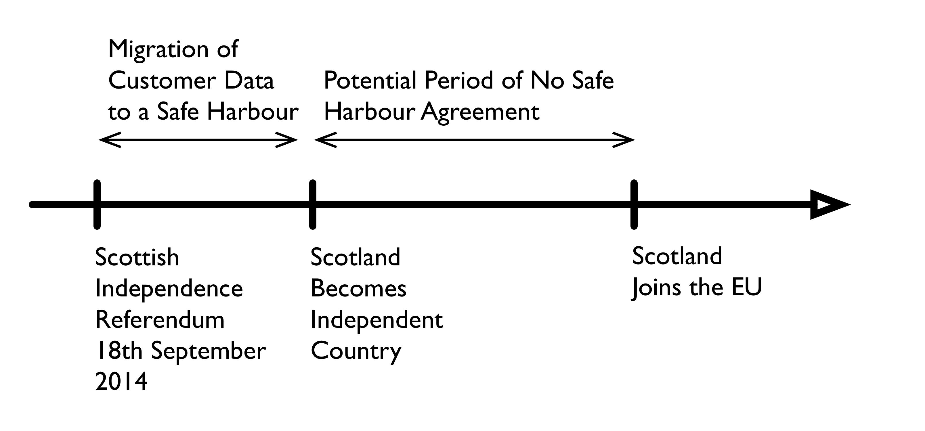 A Scottish Safe Harbour For Identity Management Api Crazy